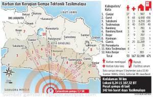 Korban Gempa Jawabarat 2 Sept 09